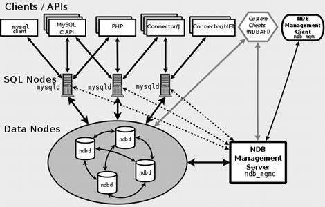 How to install a MySQL cluster on a single UNIX/Linux server